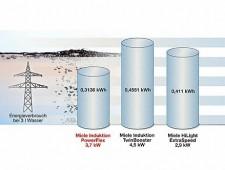 Energetická účinnost ve všech oblastech